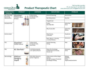 DermaZoo Therapeutic ChartNEW