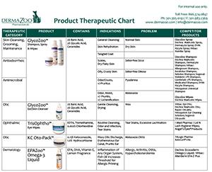 DermaZoo Therapeutic Comparison Chart-1